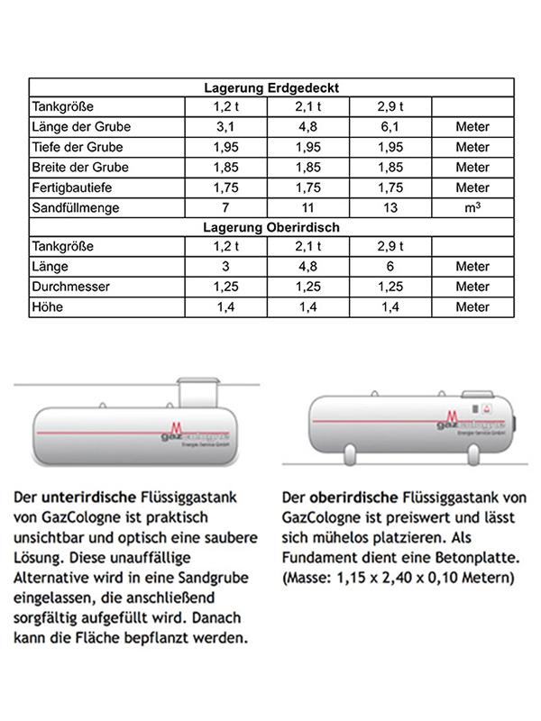 fluessiggas bestellung lieferung  ganz deutschland
